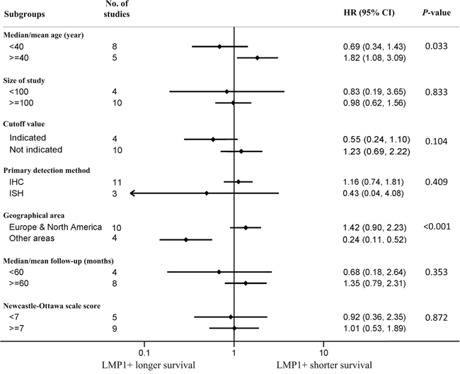 Subgroup analyses showing association of latent membrane protein 1 (LMP1) expression and overall survival (OS) according to various factors in Hodgkin disease (HD) patients.