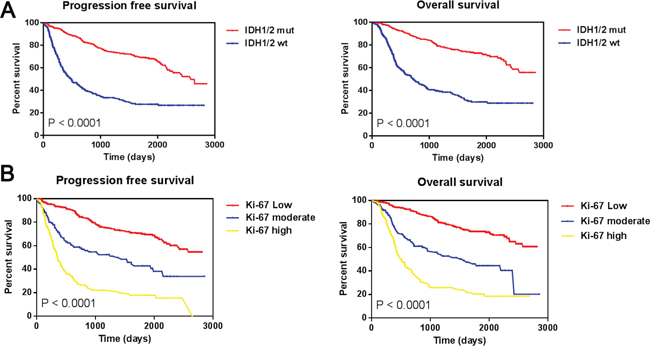 Progression free survival and overall survival among all 703 gliomas.
