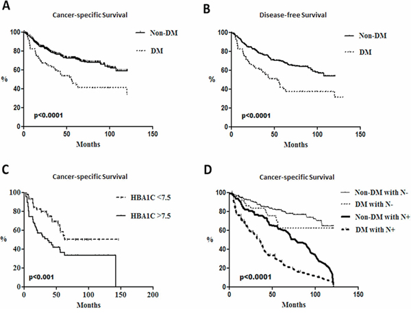 Poorer survival rates in head and neck cancer patients with diabetes and lymph node metastasis.