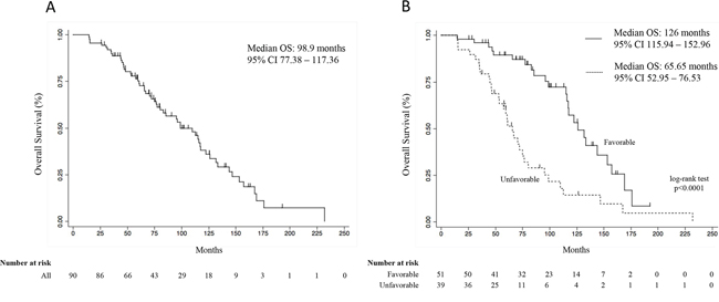 Overall survival curve of all patients (A), and overall survival curves according to the favorable and unfavorable genetic profiles (B). Survival curves were calculated by the Kaplan Meier method.