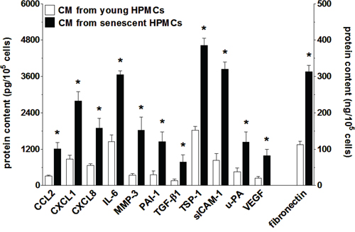 Increased secretion of various proteins involved in cancer cell progression by senescent HPMCs.