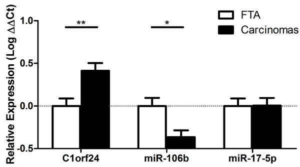 Expression of C1orf24 and selected miRNAs in follicular thyroid adenomas (FTA) and thyroid carcinomas.