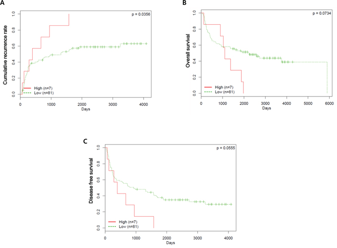 Prognostic value of VRK1 expression in patients with HCC.