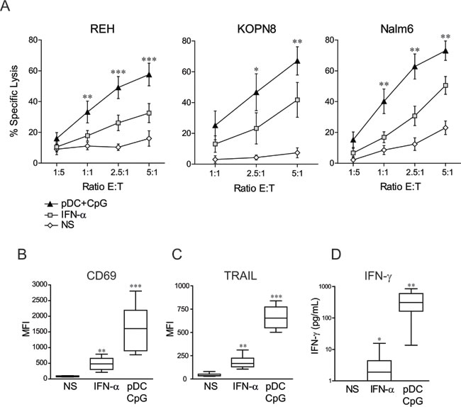 NK cell stimulation by TLR-9 activated pDCs overcomes ALL resistance to NK cell-mediated lysis and induces a unique activated phenotype.