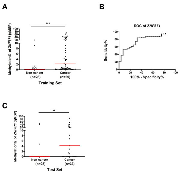 Quantitative MSP (qMSP) analysis of ZNF671 methylation in voided urine samples from bladder UC patients.