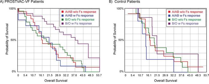 Kaplan-Meier survival curves combining blood type and antibody response to the Forssman antigen (Fs).