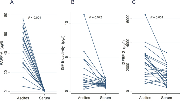 Line plots illustrating individual values in ascites and serum of PAPP-A (A), bioactive IGF (B), and IGFBP-2 (C).