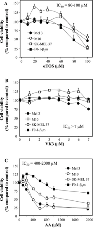 Induction of cell death in melanoma cell lines treated with αTOS, AA and VK3.