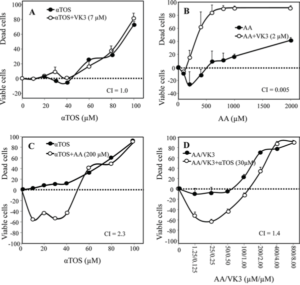 Synergistic induction of cell death with αTOS, AA and VK3.