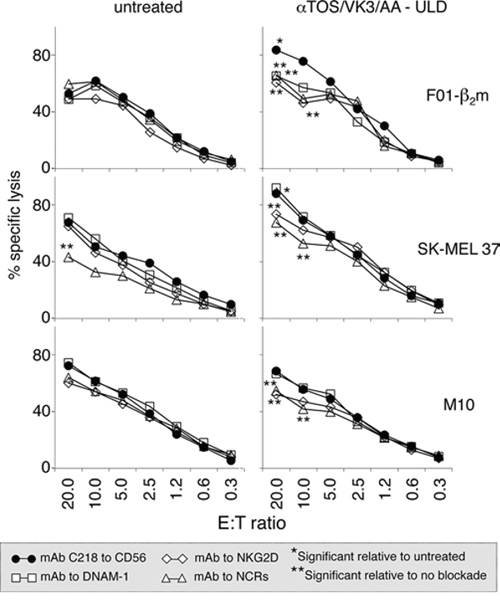 Effect of treatment with the αTOS/VK3/AA cocktail on the susceptibility of melanoma cells to lysis by NK cells.