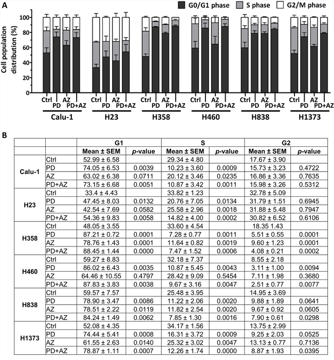 PD0325901 and Saracatinib and the combination treatment primarily exerted G1-phase cell cycle arrest in NSCLC lines.