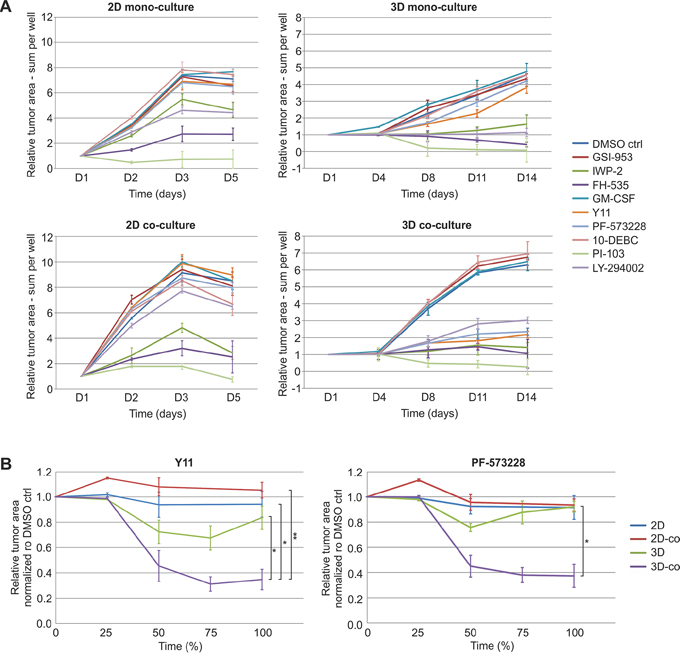 FAK inhibitors significantly reduce tumor growth when relevant tumor microenvironment is included.