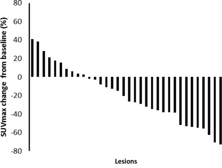 A waterfall plot of posttreatment changes in SUVmax from baseline for thirty-four evaluable lesions.