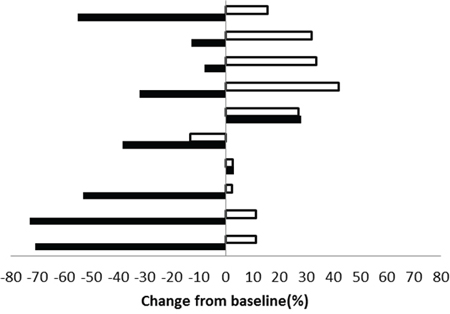 Maximum post treatment SUVmax versus tumor volume changes from baseline for each enrolled patient.