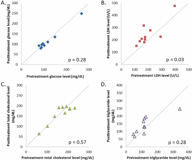 Calibration plots of fasting plasma glucose A. lactate dehydrogenase B. total cholesterol C. and triglyceride D. levels before and after two weeks of hydroxychloroquine and sirolimus treatment.