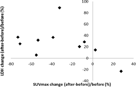 Correlation between SUVmax and lactate dehydrogenase level changes after two weeks of hydroxychloroquine and sirolimus treatment.