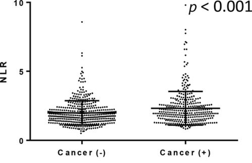 NLR in men undergoing prostate biopsy.