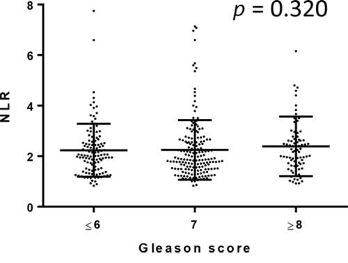 Correlation between NLR and Gleason score.