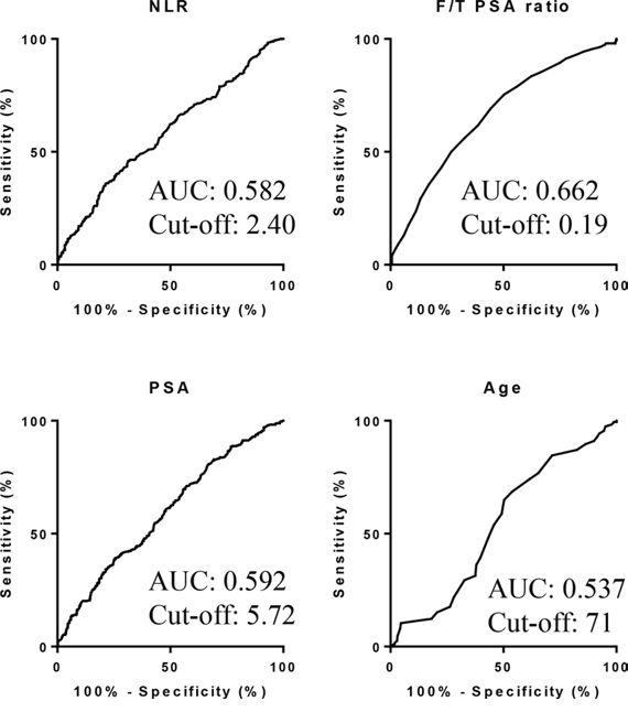 AUROC for variables to predict prostate cancer.