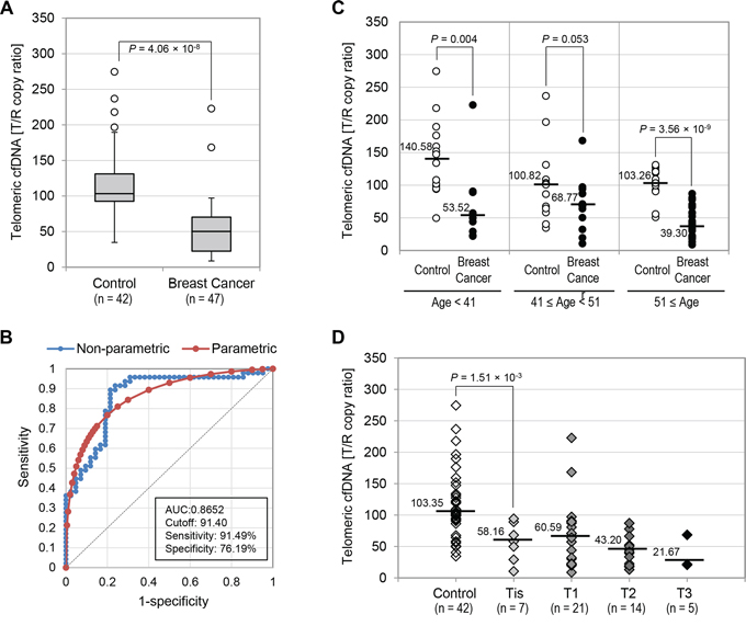 Telomeric cfDNA levels in breast cancer patients were significantly lower than those from controls.