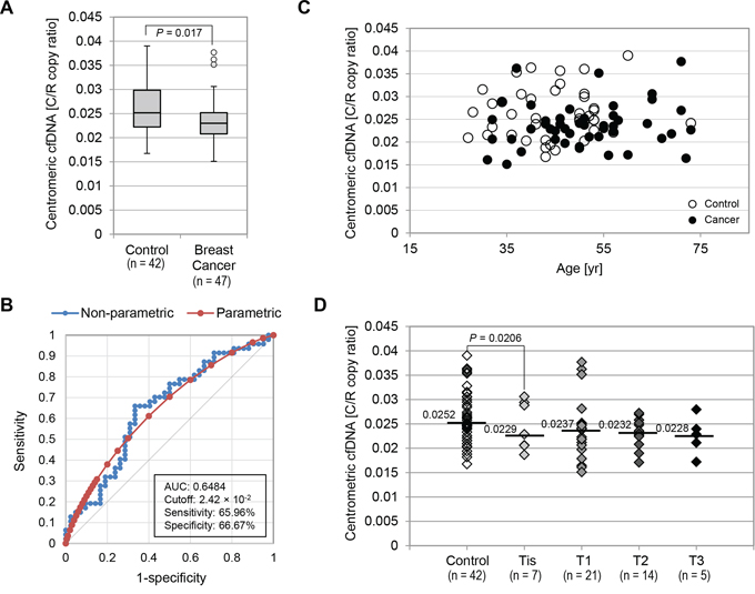 Centromeric cfDNA levels were not highly valuable as a marker for breast cancer detection.
