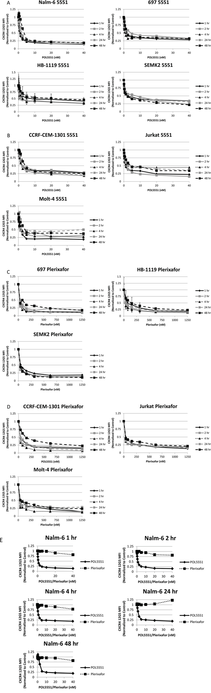 POL5551 potently inhibits binding of the 12G5 anti-CXCR4 antibody in ALL cell lines more effectively than plerixafor.