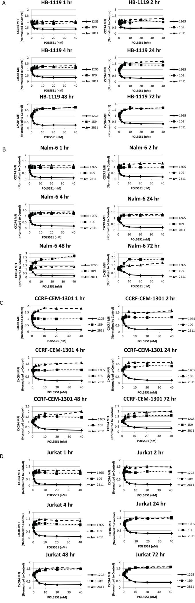 POL5551 simultaneously blocks 12G5 anti-CXCR4 antibody binding while increasing 1D9 and 2B11 anti-CXCR4 antibody binding.