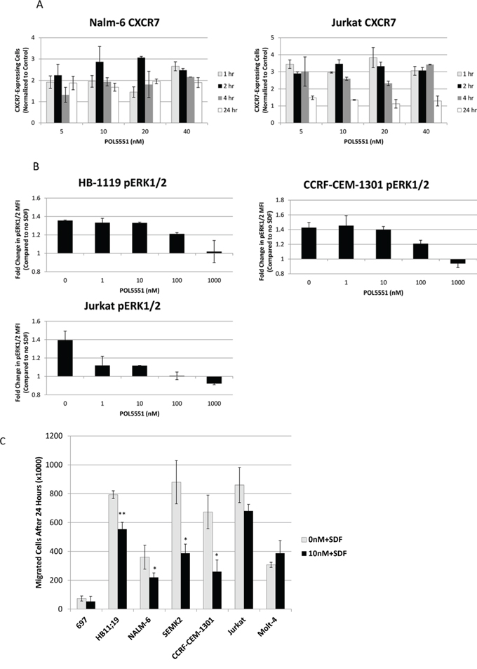 Treatment with POL5551 increases surface expression of CXCR7 and inhibits activation of CXCR4 via SDF-1α.