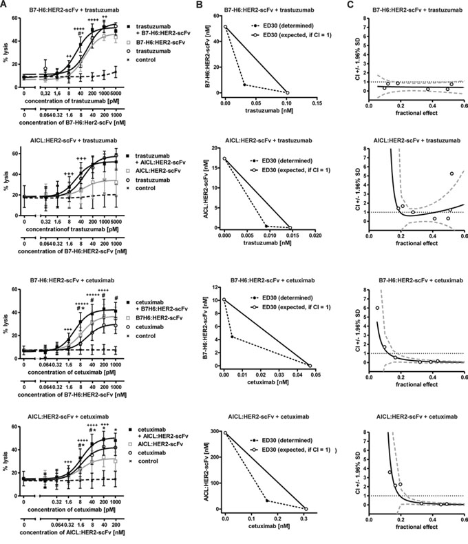 Cytotoxic effects induced by combinations of immunoligands and therapeutic antibodies.
