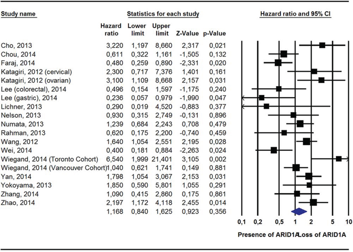 Pooled Hazard Ratio (Adjusted For Potential Confounders) For All-Cause Mortality According To ARID1A Status.