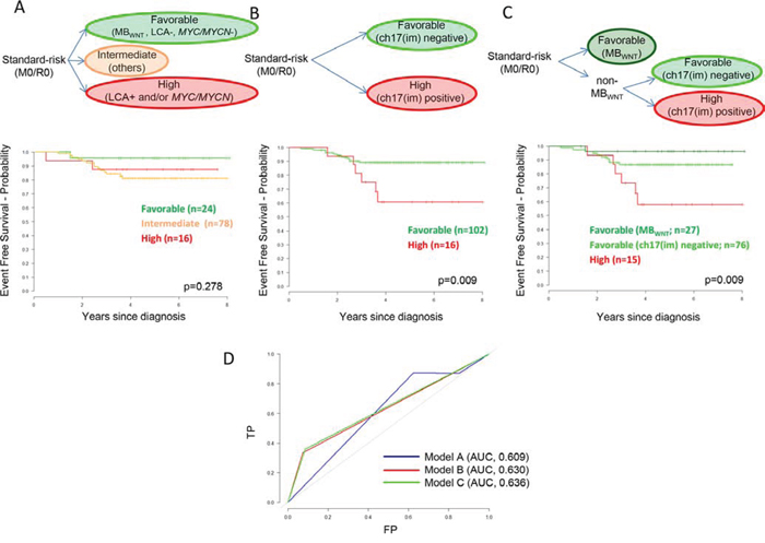 Biomarker-driven risk-stratification models for standard-risk (M0/R0) medulloblastoma based on patients from the HIT-SIOP-PNET4 cohort with data available for all parameters (n = 118).