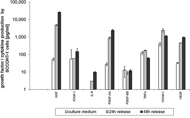 Quantitative production of distinct growth factors and cytokines was measured in supernatants of SCCOHT-1 (2 × 105 cells/ml) after 24 h and 48 h, respectively, using a multiplexed human chemokine assay system.