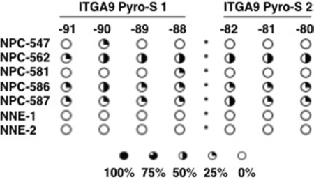 ITGA9 is differentially hypermethylated in NPC clinical samples.