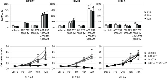 ABT-737/CCI-779 combination triggered synergistic apoptosis in ABT-737 resistant ALL cell lines.