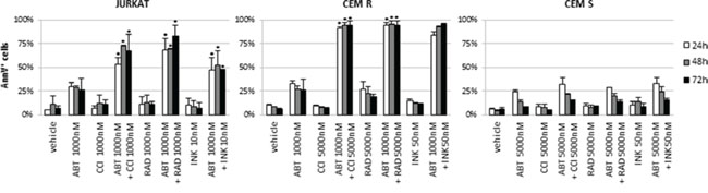 ABT-737 plus RAD001 or INK128 combination confirmed the effectiveness of Bcl-2/mTOR inhibition in ABT-737 resistant ALL cell lines.
