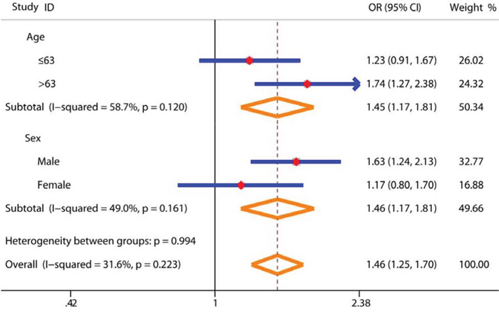 Subgroup analysis of demographic features for the association between SNP rs4759314 and gastric cancer risk in genetic dominant model.