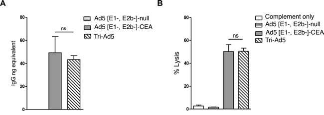 CEA antibody activity from sera from mice vaccinated with Ad5 [E1-, E2b-]-CEA or Tri-Ad5.