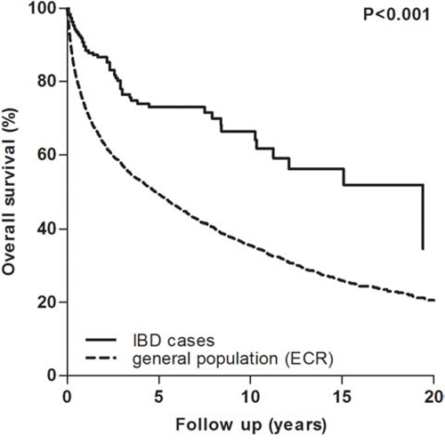 Overall survival curves of the general and IBD population following RCC diagnosis.
