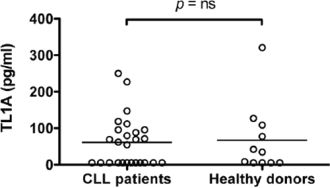 Serum levels of TL1A in CLL patients and healthy donors.