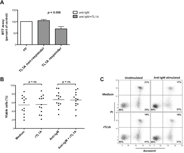 TL1A reduces CLL proliferation induced by stimulation of BCR with anti-IgM without affecting cell survival.