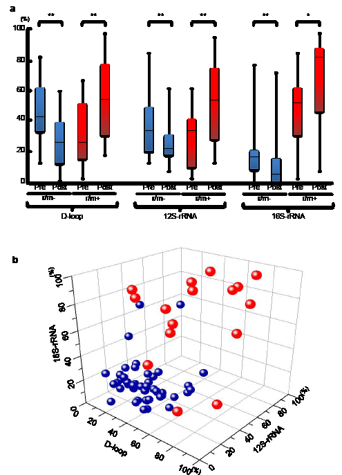 Figure 3 (A) The status of mutant mtDNA levels in patients with OSCC with (red boxes) or without (blue boxes) r/m preoperatively or postoperatively.