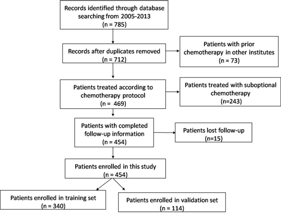 Flow chart for patients selection in this study.