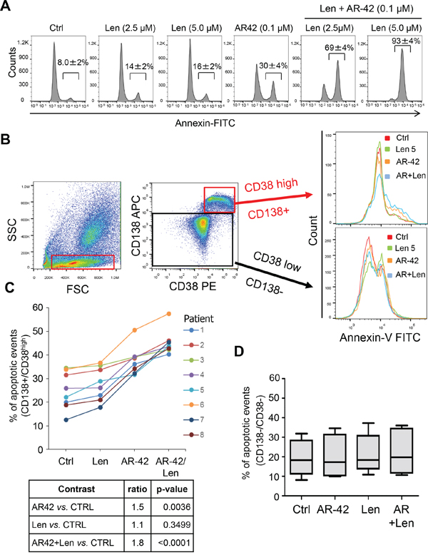 The effect of combined AR-42 and lenalidomide treatment in MM cell lines and primary MM patient bone marrow-derived cells.