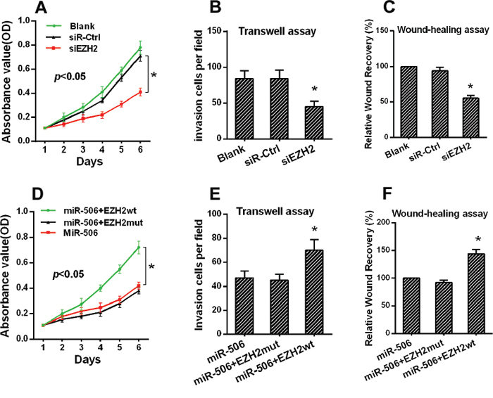 The restoration of EZH2 expression reversed the proliferation and invasion of colon cancer cells.