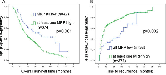 Kaplan-Meier curves of OS and TTR differences among ICC patients in combined primary and testing cohorts.