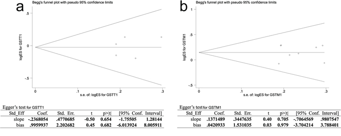 Publication bias of literatures for GSTT1 3a. and GSTM1 3b. were tested by Begg's funnel plot and Egger's test. GSTT1, Glutathione S-transferase T1; GSTM1, Glutathione S-transferase M1.
