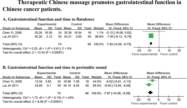 Massage promotes gastrointestinal function in cancer patients.