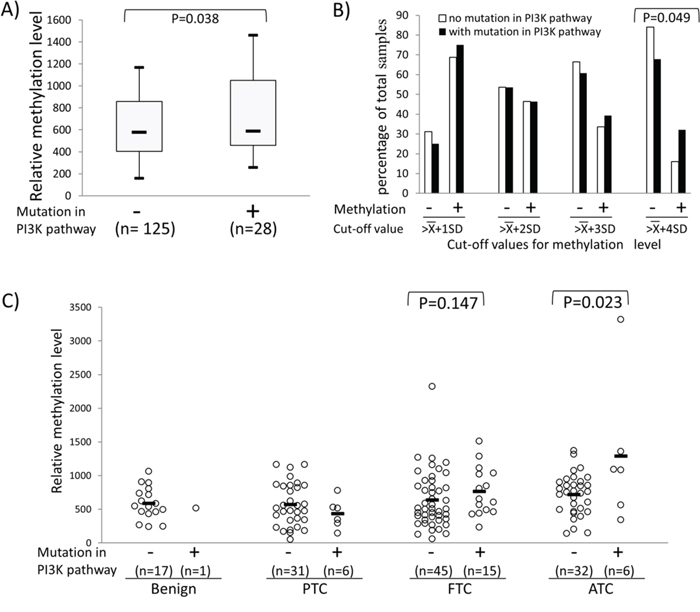Association between REC8 hypermethylation and genetic alterations in the PI3K/AKT pathway.
