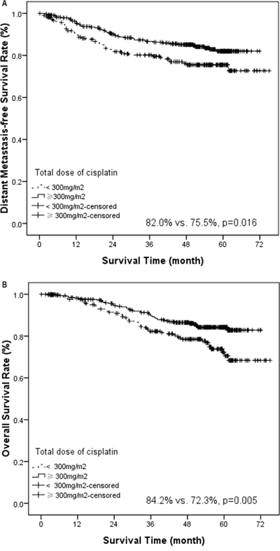 Kaplan-Meier estimate of distant metastasis-free survival (A) and overall survival (B) stratified by total dose of cisplatin (total dose ≥ 300 mg/m2 vs. < 300 mg/m2).
