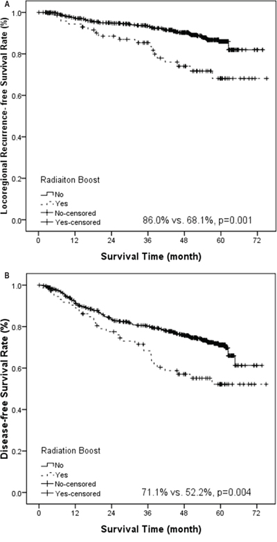 Kaplan-Meier estimate of locoregional recurrence-free survival (A) and disease-free survival (B) stratified by radiation boost.